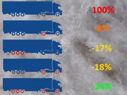 Изображение с результатами исследования влияния зимних шин и вариантов их установки на длину тормозного пути грузовика