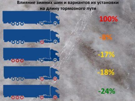 Изображение влияния зимних шин и вариантов их установки на длину тормозного пути грузовика